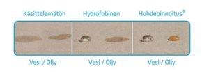 Hohdepinnoituksen ominaisuudet vedelle ja öljylle