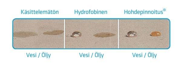 Hohdepinnoituksen vaikutus vedelle ja öljylle